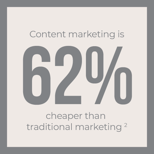 Content marketing is 62% cheaper than traditional marketing