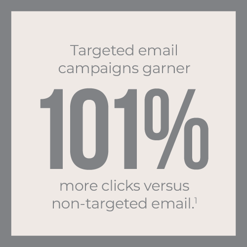 Targeted email campaigns garner 101% more clicks vs non-targeted email