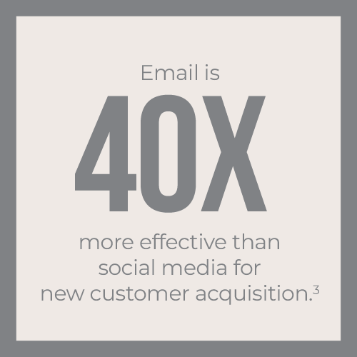 Email is 40x more effective than social media for new customer acquisition
