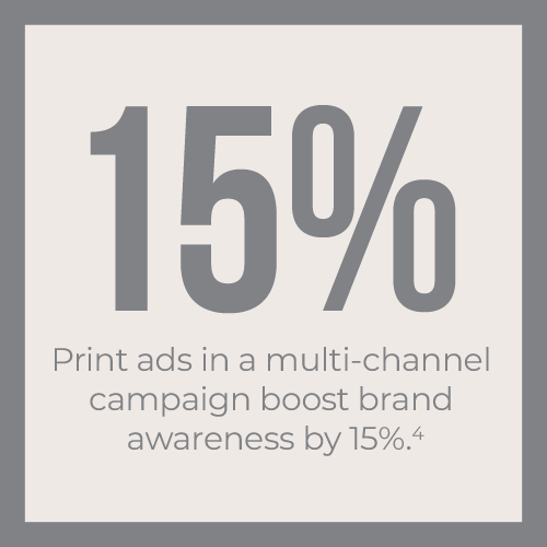 Print ads in a multi-channel campaign boost brand awareness by 15%