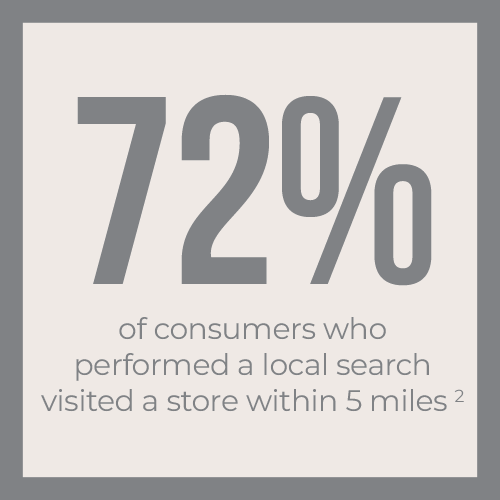 72% of consumers who performed a local search visited a store within 5 miles