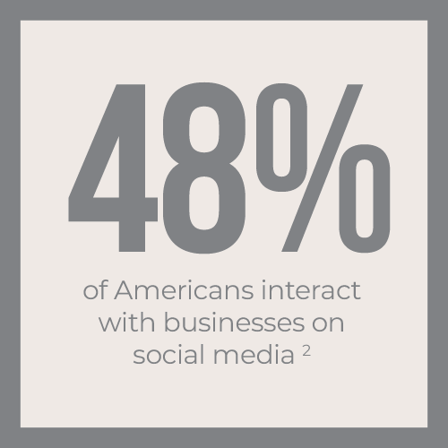 48% of Americans interact with businesses on social media