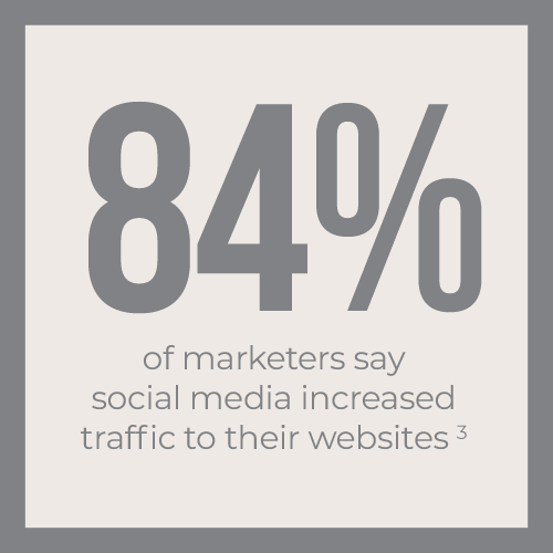 84% of marketers say social media increased traffic to their websites