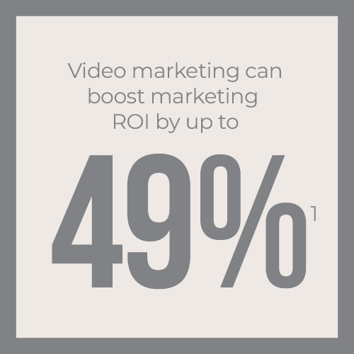 Video marketing can boost marketing ROI by up to 49%