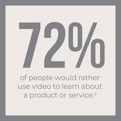 72% of people would rather use video to learn about a product or service
